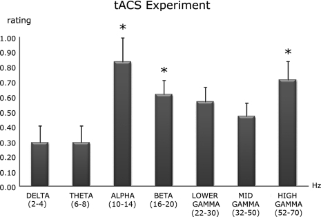 Tactile sensation ratings per frequency band. The rating score scaled from 0 (no sensation at all) to 3 (maximum sensation). The error bars correspond to 1 SEM. Conditions with significant p-values of post hoc comparisons are labeled with one asterisk (*) for p < 0.05 which indicates significant differences between the experimental conditions. Changes of tactile rating are evident for alpha and gamma bands.