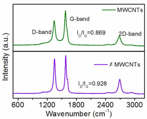 Raman spectra of purified and functionalized MWCNTs.