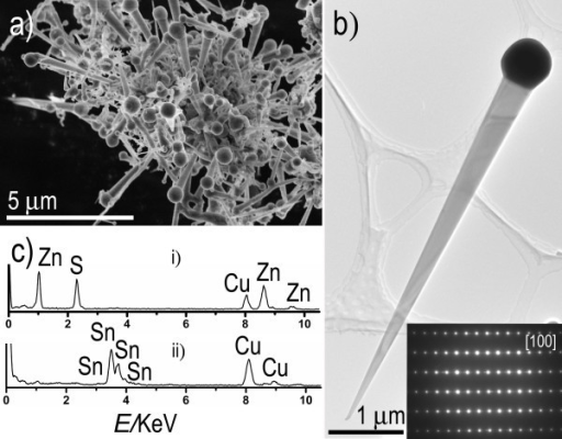 SEM image, TEM image and the corresponding ED pattern, and EDS spectra of nanowires. (a) SEM image of as-grown tapered ZnS nanowires. (b) TEM image showing a tapered ZnS nanowire tipped by a Sn particle on its thicker end. The lower-left inset showing the corresponding ED pattern recorded with an incident electron beam along the [100] direction. (c) EDS spectra recorded for a nanowire (curve i) and a spherical Sn particle on its end (curve ii).