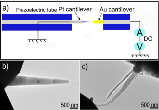 Experimental setup and ZnS nanowire nano-probe. (a) Schematics of the experimental setup within a STM-TEM holder. (b) The tapered ZnS nanowire nano-probe. (c) The ZnS nanowire nano-probe bridged between the Au and Pt cantilevers.