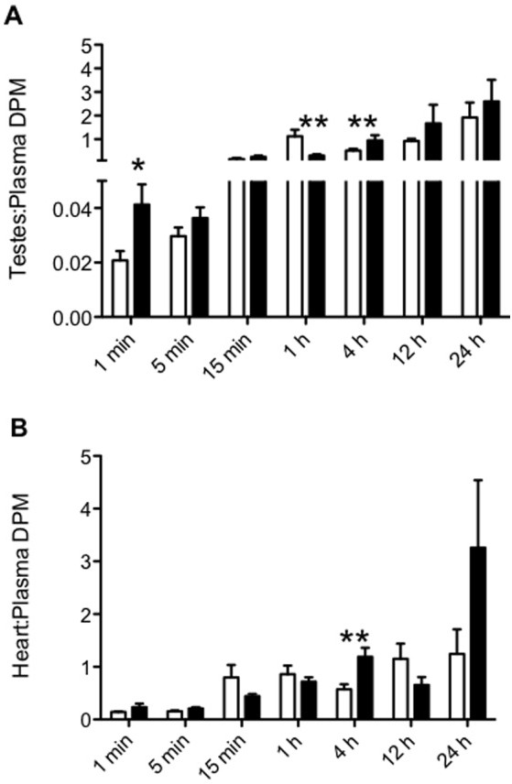 Accumulation of [3H] digoxin in FVB mice (n = 4–9) co-administered sertraline (10 mg/kg; closed bars) or saline (control; open bars).Mice were euthanized at various time points (1 m, 5 min, 15 min, 1 h, 4 h, 12 h, 24 h) and DPM measured in the testes, heart and plasma. All data is expressed as mean±SEM. (A) testes∶plasma DPM ratio, (B) heart∶plasma DPM ratio. * indicates p<0.05 vs. control. ** indicates p<0.01 vs. control.