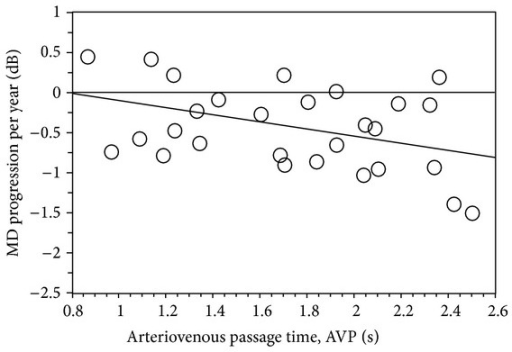 Bivariate plot of AVP (P = 0.03, r = −0.39) as a function of MD progression per year in patients with NTG.