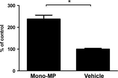 IL-6 release of murine macrophages. Mono-MP treatment of murine macrophages for 24 hrs induced a significantly increased liberation of IL-6 compared with control, as assessed by ELISA [mono-MP: 238.2 ± 17.64% versus vehicle (control): 100.0 ± 3.7%, n = 3, *P < 0.05].