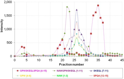 Intensity distribution of major products of NPNA (NAWGPWSKEQLSPQA {1–15}) metabolism in Fractions 1–45 from rat brain cortex separation on an Econo-Pac Q column.
