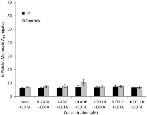 Percentage of monocytes forming aggregates with platelets in the presence of 1 mM EDTA under basal conditions and when stimulated with ADP (0.1–10 µM) or TFLLR (1–10 µM) in subjects with IPF and controls.
