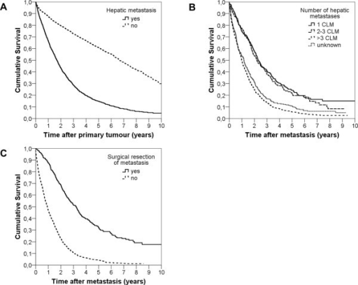 Ten year overall survival analyses. A Comparison of 10-year OS in colorectal cancer cases with (n = 1426) an without (n = 4346) liver metastases (CLM) 2002–2007. B Comparison of 10-year OS in colorectal cancer liver metastases (CLM) patients by number of CLM independent of CLM resection. (1CLM: n = 236; 2-3CLM: n = 147; >3CLM: n = 729; unknown number of CLM: n = 314). C Comparison of 10-year OS in colorectal cancer liver metastases (CLM) patients with (n = 374) and without (n = 1052) curative liver resection.