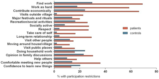 Profile of participation restrictions of patients and controls in Ghana.Red bar: patients. Blue bar: healthy community controls.