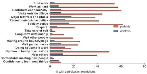 Profile of participation restrictions of patients and controls in Benin.Red bar: patients. Blue bar: healthy community controls.