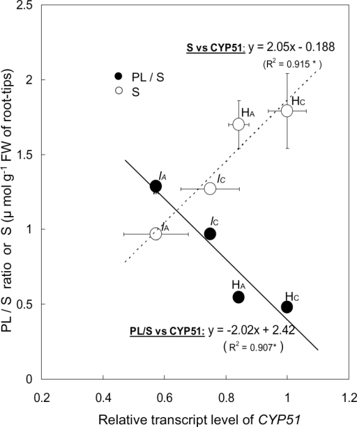 Relationship between relative transcript level of CYP51 and phospholipid (PL)/sterol (S) ratio or sterols. Total RNA was extracted from frozen 1-cm root tips of 5-day-old pea seedlings and used for real-time qRT-PCR. The relative transcript level of CYP51 was normalized to that of 18S rRNA (internal control). PL and S were extracted from 1-cm root tips of 5-day-old pea seedlings. The dotted line shows the relationship between S and relative transcript levels of CYP51. The solid line shows the relationship between relative transcript level of CYP51 and PL/S ratio. HC, cv. Harunoka (control); HA, cv. Harunoka (Al treatment); lC, lh mutant (control); lA, lh mutant (Al treatment). Values are means of two independent replicates ± standard error.
