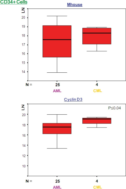 Expression levels (LN) of genes with statistically significant difference between AML and CML. The above box plots show significant difference in expression for cyclin D3 in the CD34 positive fraction. There was no significant difference in expression level of Mhouse between AML and CML. LN, natural logarithm; Mhouse, mean of three housekeeping genes expression levels; N, number of samples in each group.