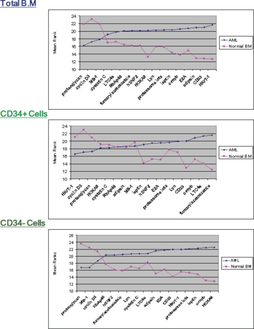 Mean ranks for Indicator genes in AML and Normal BM in each of the three fractions. Mean ranks (y-axes) for each gene, calculated using the Mann– Whitney in the AML and Normal BM groups (total, CD34+ and CD34-), sorted based on gene mean rank for AML