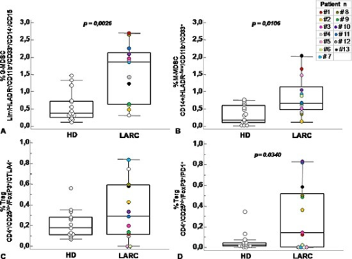 Circulating MDSC and Treg cells increased in peripheral blood of patients with rectal cancerPercentage of G-MDSC (Lin−/HLADR−/CD11b+/CD14−/CD15+/CD33+) (A) M-MDSC (CD14+/HLADR−/low/CD11b+/CD33+) (B) and Tregs subpopulations (CD4+/CD25hi+/FoxP3+/CTLA4+ and CD4+/CD25hi+/FoxP3+/PD1+) (C–D) calculated as percentage of total leukocyte and total lymphocyte in rectal cancer patients (RC) at baseline level (T0) and healthy donor (HD). Data are presented as dot plots, with a black line at the population median. Statistical significance was determined by Mann-Whitney U nonparametric test p < 0,05.