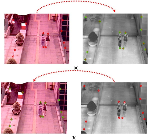 Calibration error between the two cameras (example 2). Left and right figures of (a,b) are visible light and thermal images, respectively. In each image, the circle and crosshair represent the ground-truth and calculated points, respectively (a) When using the geometric transform matrix (from visible light to thermal images); (b) When using the geometric transform inverse matrix (from thermal to visible light images).