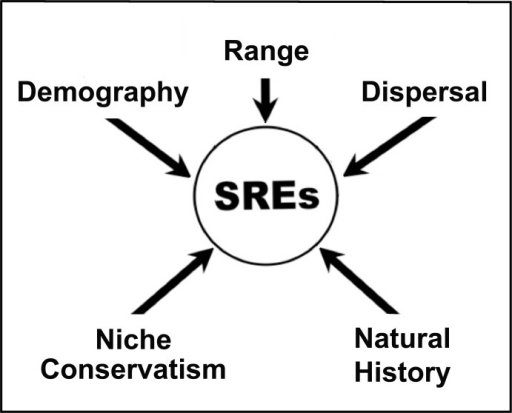 A conceptual diagram illustrating five key life history components that predispose short range endemics (= SREs) to extinction.All five must be assesse to appropriately gauge long-term persistence of SREs in imperiled ecosystems.