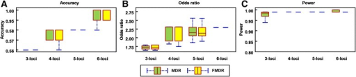 Performance comparison between MDR and FMDR for the chronic dialysis data set. (a) accuracy box plot for MDR and FMDR, (b) OR box plot for MDR and FMDR, and (c) power analysis box plot for MDR and FMDR for 100 tests. For each test, the samples in the data set are randomly sorted, and then applied to MDR and FMDR