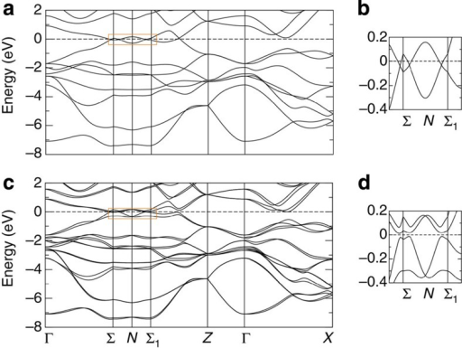 The electronic structure of the Weyl semimetal TaAs.(a) The bulk electronic structure of TaAs in the absence of spin–orbit coupling from DFT. (b) The band structure in the vicinity of the Fermi level along the Σ−N−Σ1 direction. (c,d) The same as panels a and b but in the presence of spin–orbit coupling.