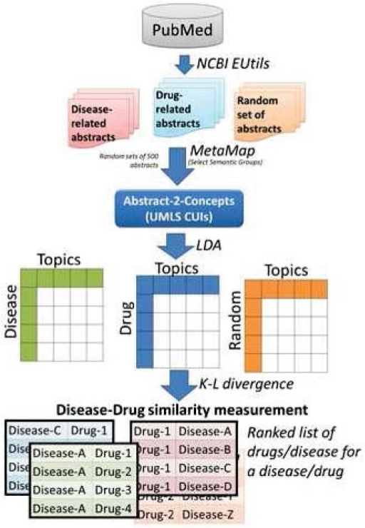 Schematic representation of overall workflow. Drug and disease-related abstracts are Metamapped to generate a list of biomedical and genomic CUIs from UMLS for each drug and disease. Topic modeling is then applied followed by statistical analysis to assess the similarity between disease and drug.