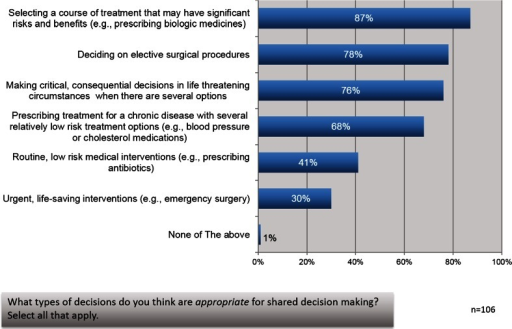 Gastroenterologists believe shared decision making is appropriate in many situations