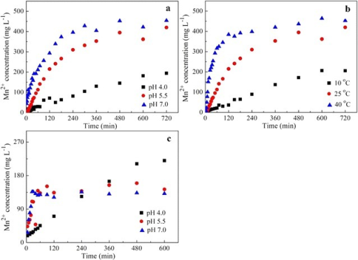 The concentration of released Mn2+ in reaction process of20 mM Fe2+ and 1.0 g L−1 birnessite underdifferent conditions: a pH 4.0–7.0, 25 °C,N2; b pH 5.5, 10–40 °C,N2; c pH 4.0–7.0, 25 °C, air