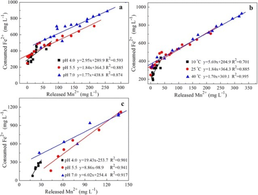 The relationship of consumed Fe2+ and releasedMn2+ concentration in the initial reaction stage of 20 mMFe2+ and 1.0 g L−1 birnessite under differentconditions: a pH 4.0–7.0, 25 °C, N2;b pH 5.5, 10–40 °C, N2; c pH 4.0–7.0, 25 °C, air