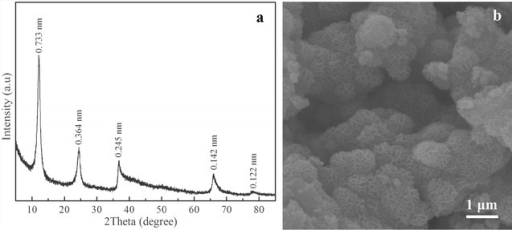 XRD patterns (a) and SEM image (b) of synthesized birnessite dried at 60 °C for 24 h