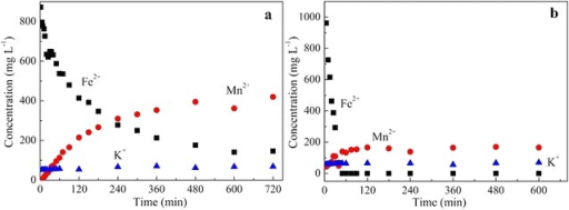 The concentration of Fe2+, Mn2+and K+ in reaction system of 20 mM Fe2+oxidized by 1.0 g L−1 birnessite with pH 5.5 in nitrogen atmosphere(a) and in air (b) at differenttimes