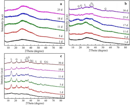 XRD patterns of solid products of 10 mMFe2(SO4)3 (a),Fe2(SO4)3(10 mM)/MnSO4 (10 mM) (b), andFe2(SO4)3(10 mM)/FeSO4 (10 mM) (c) aqueous solutionsin nitrogen atmosphere with pH 5.5 at different times