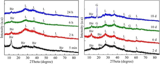 XRD patterns of solid products of 20 mM Fe2+ oxidized by1.0 g L−1 birnessite in air at different times