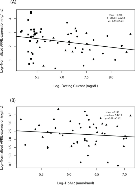 The fasting glucose (FG) levels are weakly negatively correlated with APRIL serum levels in diabetic patients.Log-Normalized (base = 2) APRIL serum levels (ng/mL) corrected by the square-root of age (confounder) and Log-Fasting Glucose mg/dL (base = 2) of control group (black squares; n = 57), T1D patients (black circles; n = 33), and T2D patients (black triangles; n = 30) quantified by ELISA (y-axis, A) are only weakly negatively correlated (rho = -0.278; p-value = 0.0264). Glycated hemoglobin (HbA1c) mmol/mol (base = 2) of the same groups (y-axis, B) are not correlated with APRIL serum levels (rho = -0.111; p-value = 0.4419).