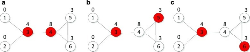 A graphical example that illustrates the CI-MDS model. A minimum dominating set (MDS) is defined as an optimized subset of proteins (red nodes) from which each remaining (i.e., NMDS) protein (white nodes) can be reached by at least one interaction. For the given toy network, there exists three different MDS configurations : (a) {3, 4}, (b) {3, 5} and (c) {3, 6}. Therefore, it is difficult to determine which one is the real set of controller nodes according to the standard MDS model. To overcome this problem, we introduce a CI-MDS model which takes into account the collective influence of proteins. Here we compute the collective influence of each protein with ℓ=1 (above the nodes). The collective influence of protein 4 is higher than those of proteins 5 and 6. According to the CI-MDS model, proteins {3, 4} are determined as an optimal MDS because its members have the highest collective influence among all the three possible MDS configurations