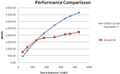 Performance comparison with the Striped Smith-Waterman implementation. Performance comparison between our CBESW implementation with Striped Smith-Waterman, in terms of MCUPS. All queries were run against Swiss-Prot release 55.2. Nine query sequences with lengths of 63 to 852 amino acids were used.