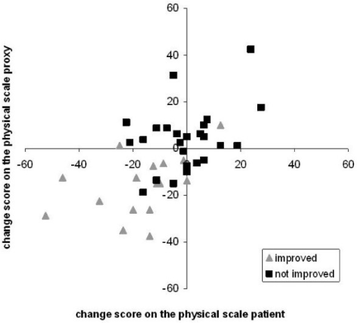 Individual change scores for patients and proxy respondents on the physical scale.