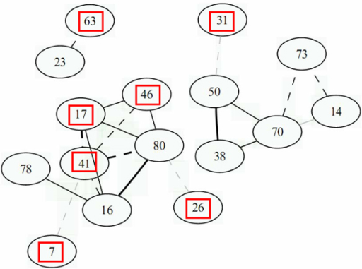 Gene network for condition MM24. Gene network for condition MM24 obtained with the GeneNet R package, for the 20 most significant edges. Legend for this graph is the same as for Figure 1.