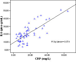 Correlation between IL-6 and CRP in breast cancer.