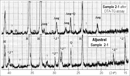 "XRD patterns from Aljustrel sample, before and after the DTA-TG assay: Ang–anglesite (PbSO4, JCPDF card nr. 5-577); H–hematite (α-Fe2O3, 13-534); ""J""–jarosite [KFe3(SO4)2(OH)6, 22-827]; Q–quartz (α-SiO2, 5-490); ?–weak lines (non identifiable)."