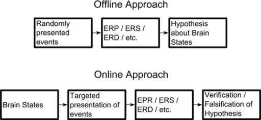 Comparison between the classic offline and the proposed online approach. By targeting the presentation of events and/or stimuli to hypothesized brain states, the hypothesis can be more easily verified or falsified.