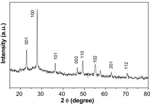 XRD pattern of Nb2O5 nanorod precursors. All the peaks can be indexed to the orthorhombic Nb2O5 (JCPDS no. 30-0873).