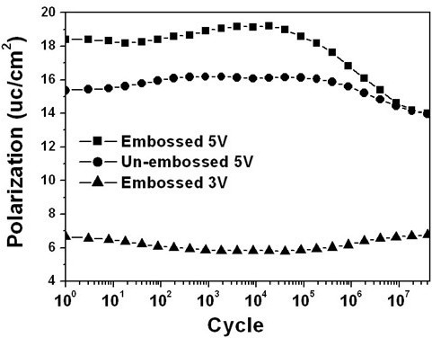 Fatigue measurements from both embossed and un-embossed areas. Change in switchable polarization as a function of the number of switching cycles for both embossed region with the biases of 5 and 3 V, respectively. Also shown in the figure is the switching behavior from the un-embossed region on the same PZT thin film under 5 V.