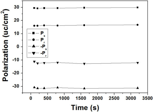 Time dependence of the polarization on an embossed region from PUND measurements at room temperature.