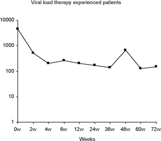 Viral load therapy experienced patients.