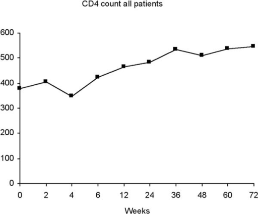 CD4 count all patients (during regimen intake).