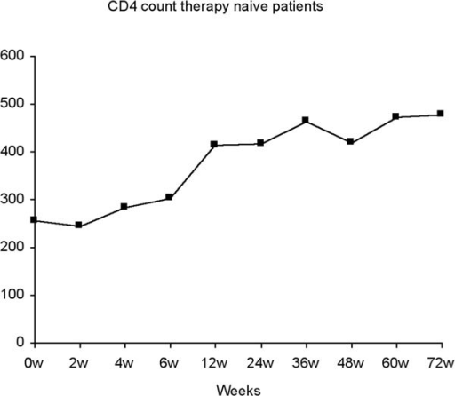 CD4 count therapy naïve patients.