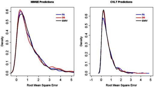 Accuracies of predicting cognitive scores based on DTI and GM volume measures.Distribution of root mean square errors in predicting MMSE and CVLT based on FA, DR or GM volume measures.