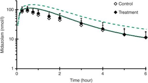 Mean concentration–time profile (0–6 hours) of midazolam in 19 healthyvolunteers following an 8 mg oral midazolam dose given alone (open symbols) orfollowing a 14-day treatment with milk thistle product (solid symbols).18 Lines denote physiologically based pharmacokineticmodel simulations of the midazolam concentration–time profile when given alone(black) or with milk thistle (green). The dotted green line denotes incorporation ofreversible inhibition of CYP3A, whereas the dashed green line denotes incorporation ofmechanism-based inhibition of CYP3A. Symbols and error bars denote observed means andSDs, respectively, and were obtained from ref. 18.