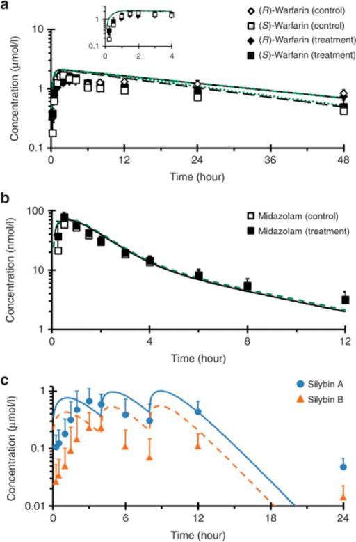 Geometric mean concentration–time profile of (a) warfarin, (b)midazolam, and (c) silibinin in 12 healthy volunteers following a 10 mgoral dose of warfarin or 5 mg oral dose of midazolam given alone (open symbols)or following a 7-day treatment with silibinin (solid symbols). Lines in a andb denote physiologically based pharmacokinetic (PBPK) model simulations of theconcentration–time profiles when the probe substrates were given alone (black) orwith silibinin (green). Blue and orange lines in c denote PBPK model simulationsof the concentration–time profiles of silybin A and silybin B, respectively.Symbols and error bars denote observed geometric means and upper limits of the 90%confidence interval, respectively.