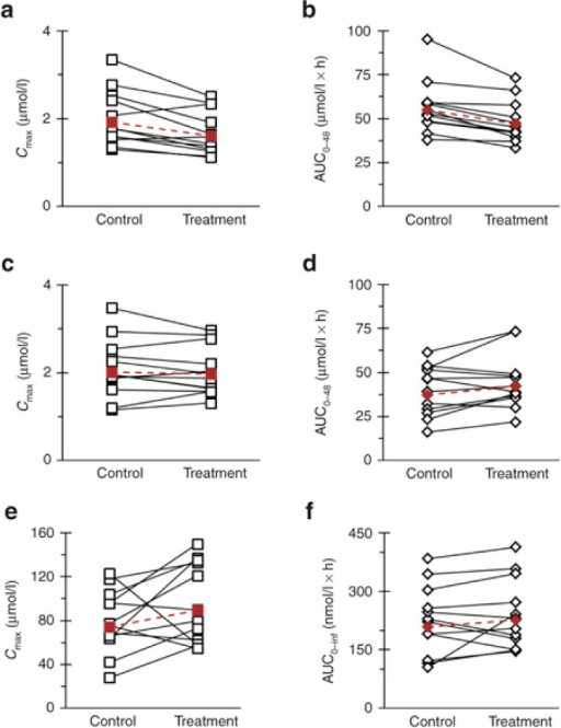 Effects of silibinin (1,650 mg/day for 7 days) on (a,c,e)Cmax and (b,d,f) AUC of (a,b)(R)-warfarin, (c,d) (S)-warfarin, and(e,f) midazolam in 12 healthy volunteers following oral administrationof warfarin (10 mg) and midazolam (5 mg). Open symbols connected by solidlines denote individual values. Solid symbols connected by dashed lines denote geometricmeans.