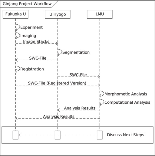 Sequence diagram of the ginjang workflow morphological open i sequence diagram of the ginjang workflow morphological scope the ginjang workflow starts at ccuart Image collections