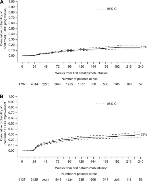 (A) Time from first natalizumab infusion to confirmed EDSS progression in overall study population. (B) Time from first natalizumab infusion to confirmed EDSS improvement in patients with baseline EDSS scores ≥2.0. EDSS progression was defined as an increase, sustained for 6 months, of ≥0.5 points from a baseline EDSS score ≥6.0, of ≥1.0 point from a baseline EDSS score of ≥1.0 to <6.0 or of ≥1.5 points from a baseline EDSS score of 0.0. EDSS improvement was defined as a decrease, sustained for 6 months, of ≥1.0 point from baseline EDSS score. EDSS, Expanded Disability Status Scale.