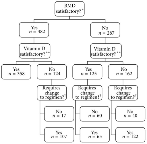"Physician evaluation of osteoporosis regimens. *Based on answers to the question, ""Is this patient's BMD satisfactory (i.e., has there been no significant decrease in any measurement between the most recent and previous scans)?"" (BMD = bone mineral density). **Based on answers to the question, ""Are this patient's serum vitamin D levels adequate?"" †Based on answers to the question, ""If you answered 'No' to one of the above questions, does this patient require any changes to their medication?"""