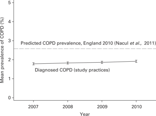 Prevalence (% ±95% confidence interval) of diagnosed chronic obstructive pulmonary disease (COPD) in study practices 2007–2010 (dashed line shows predicted prevalence of COPD in 2010).24
